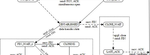 TCP 데이터 전송 보장