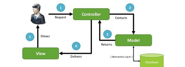 Laravel MVCS Design Pattern Service Create Command