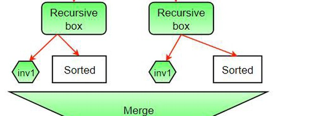 Count Inversions in an array using Merge Sort in JavaScript