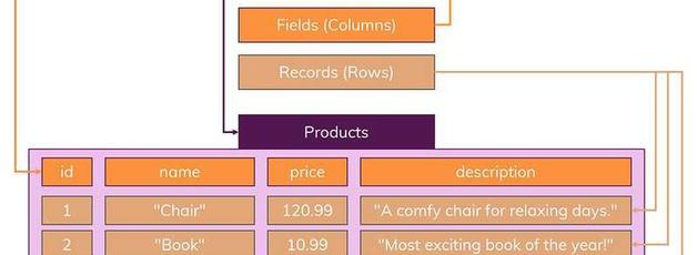 SQL vs NoSQL (MySQL vs. MongoDB)