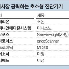 작은 게 경쟁력…억대 100㎏ 초음파장비→7백만원 390g